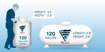 Man with 120 gallon tank. Height= 4.5 feet, width=2.5 feet